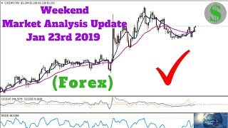 Weekend Market Analysis Update 1 23 19