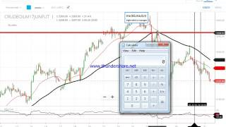 Download video 100% profit trading in crude oil with my positional strategy in ENGLISH