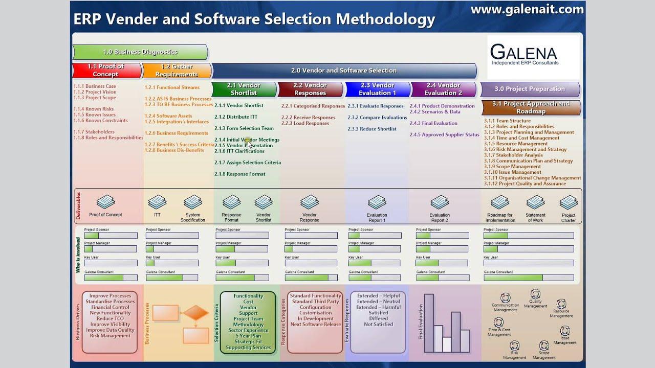 Erp System Selection Methodology Youtube