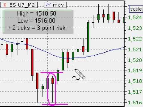 Day trading chart indicators