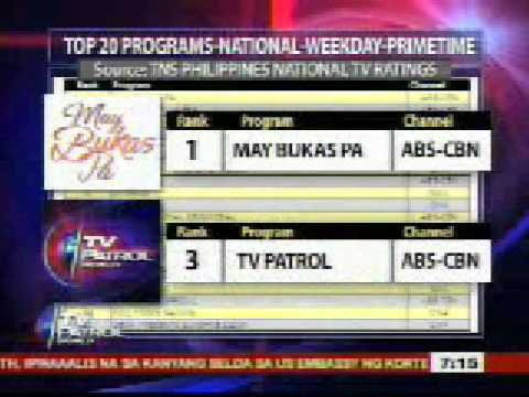 ABS-CBN No. 1 sa TV Ratings
