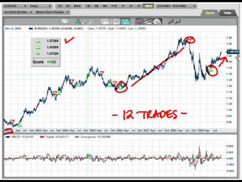 Dow theory forex pdf