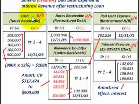 Troubled Debt Restructuring (Effective Interest Rate Calculated, Reduced Principal & Payments )