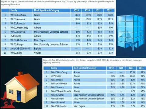 [TechDays 2012] Chuck Morris Vs Malwares