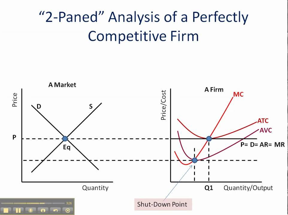 perfect competition  economic profit  loss   u0026 shut-down