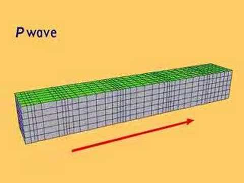 Geophysics compressional  wave movement