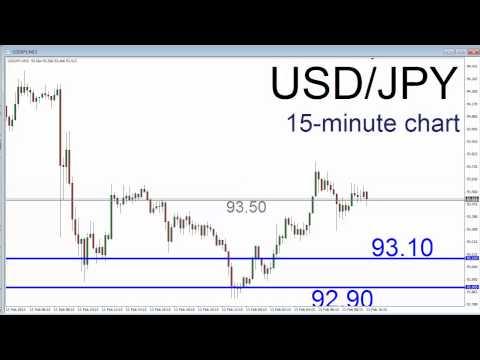 Dollar Yen Price Trapped Ahead of BOJ Meeting