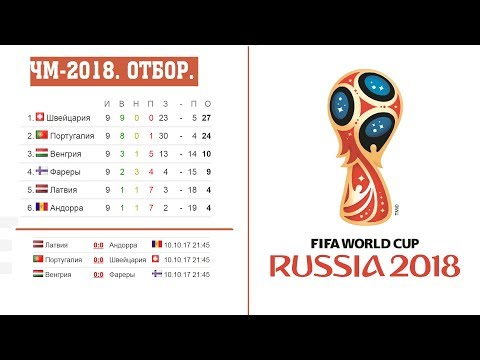 Чемпионат мира по футболу 2018. Отбор Европа группы A. B. H. результаты, таблицы. Бомбардиры.