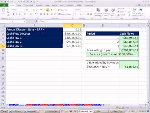 finance net present value and options Modified net present value method keywords: valuation, business combination, net present value, modified net present value, decision tree, option value jel classification: g31, g34 prologue take over in the form of m&a activities are faced with many economic and market effects most of these effects have financial.