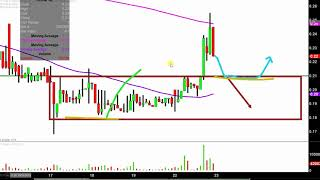 Iconix Brand Group, Inc. - ICON Stock Chart Technical Analysis for 10-22-18