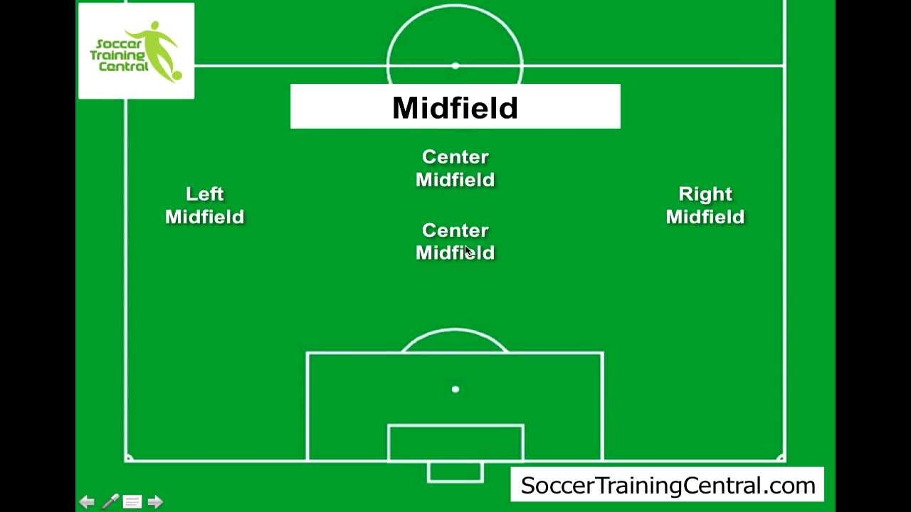 how to play soccer  soccer positions