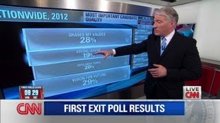 John King explains the first exit polls