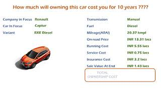 Renault Captur (RXE Diesel) Ownership Cost - Price, Service Cost, Insurance (India Car Analysis)