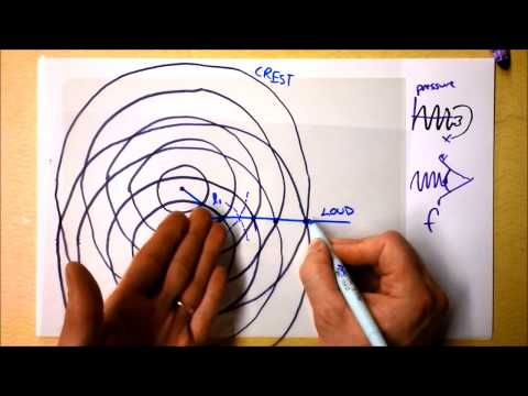 Wave Interference 1 of 2 | Doc Physics
