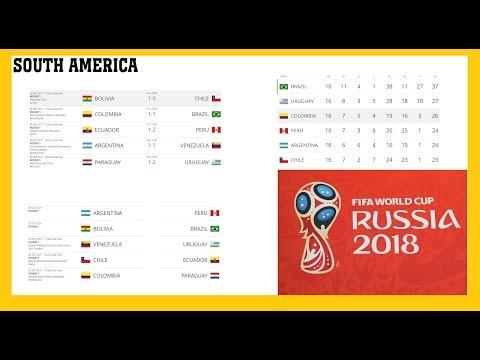 Чемпионат мира по футболу 2018 отбор. Азия, Юж. и Сев Америка, Африка. Результаты, и таблица