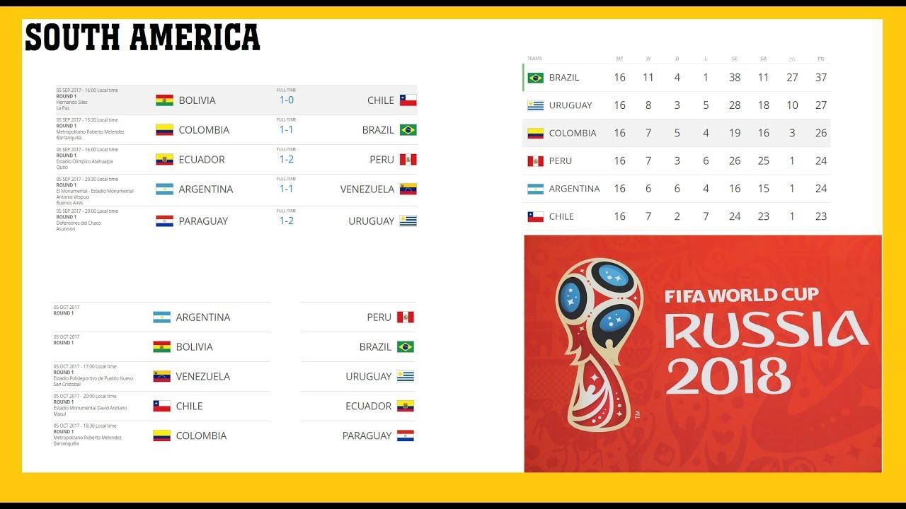 Таблица отборочных матчей чемпионата мира 2018 по футболу
