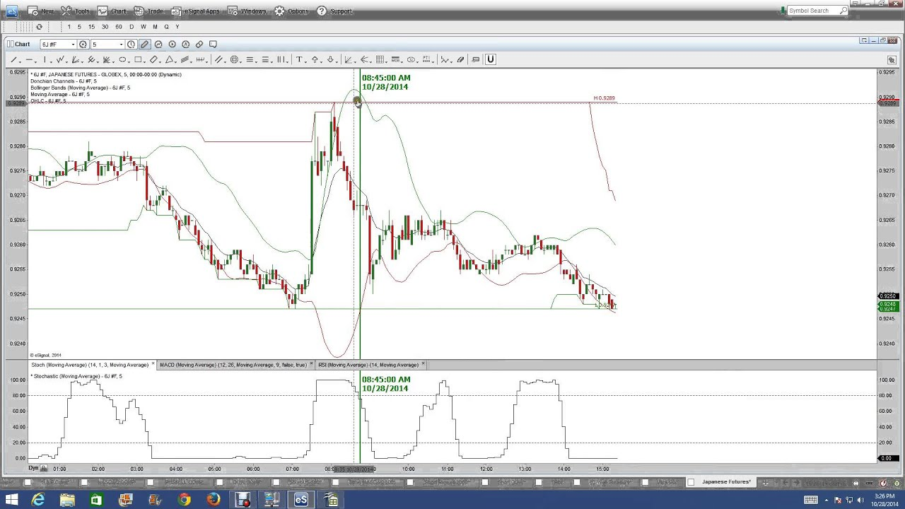 Binary options trading signals for nadex