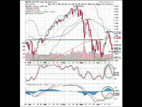 What Does It Mean To Be Back Below The 200 SMA?- S&P 500 6/25/10