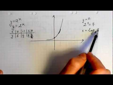 Как строить график форекс