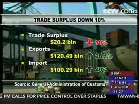 Trade surplus dips 10% to USD 20.2 Bln