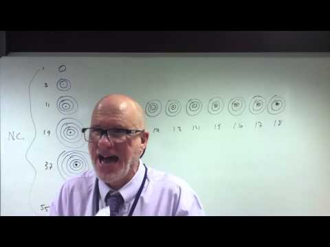 Ionization Energy Review Part II