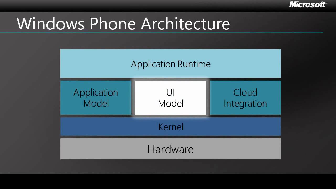 Windows phone 7 in 7 the windows phone 7 application for Windows 7 architecture
