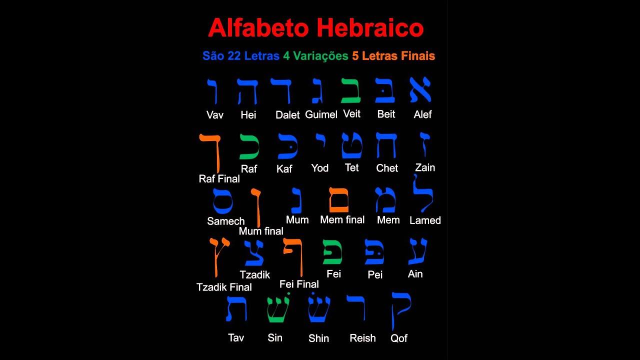 Alfabeto em Hebraico Alfabeto Hebraico Pr.sandro
