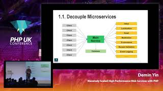 Massively Scaled High Performance Web Services with PHP -  Demin Yin - PHP UK Conference 2019