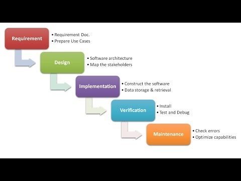Waterfall model of erp system development homework for Waterfall model is not suitable for