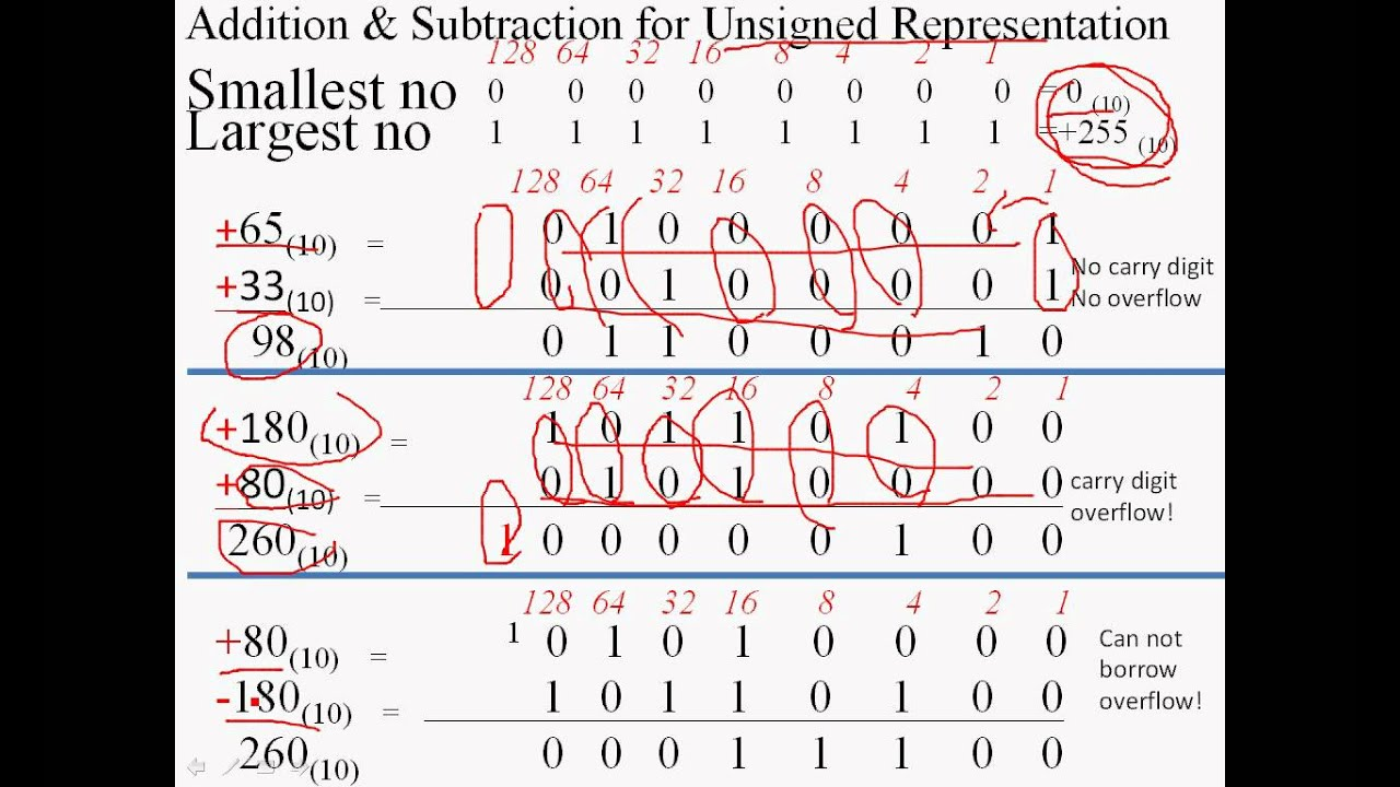 Binary Numbers Subtraction Unsigned Binary Numbers