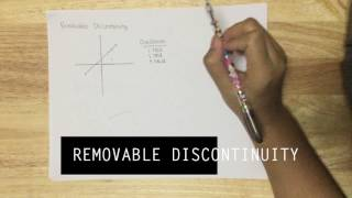 Continuity and Discontinuity Tutorial and Definitions