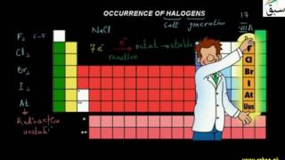 Occurrence of Halogens