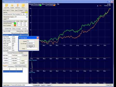 Expert Seasonal Stock Trading - The 2012 January Dow Jones Seasonal Pattern Projection