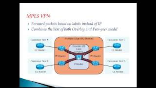 MPLS VPN Overview