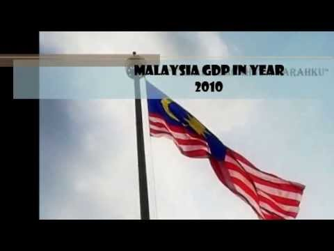 Gross Domestic Product in Malaysia (UNIKL Business School)