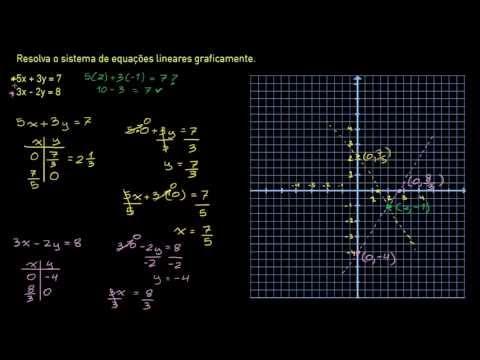 Sistemas gráficos de equações