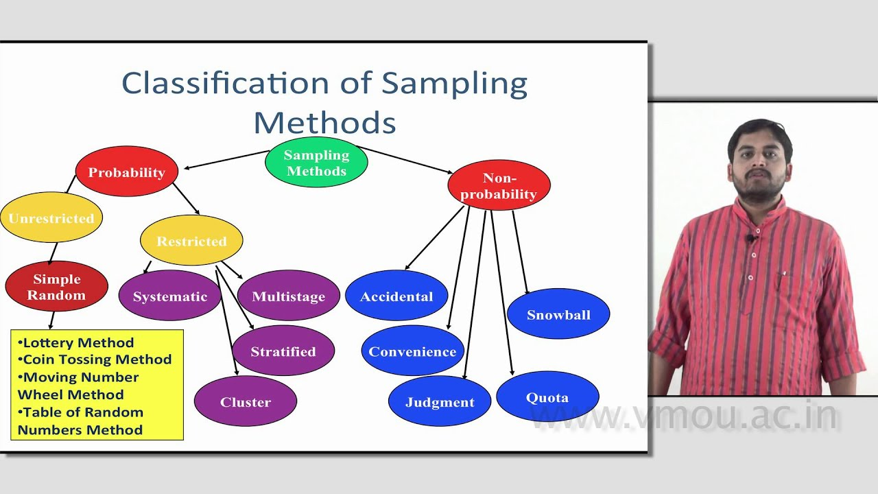 different types of sampling methods in research Earthworm field testing: comparison of  with different sampling methods and soil types o  has not been subject to extensive research.