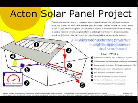 School Projects on Solar Energy Solar Energy Project For