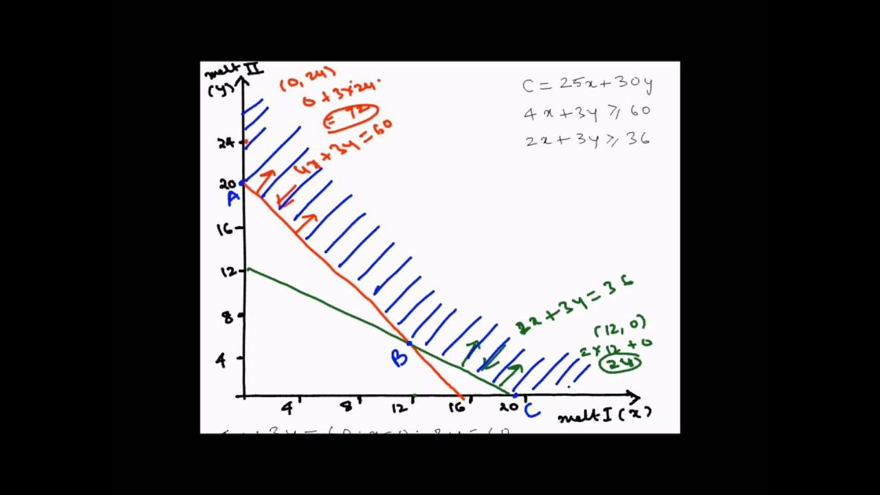 easy way to learn linear programming - algebra-equation.com