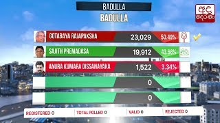 Presidential Election 2019: Badulla District - Badulla District Result