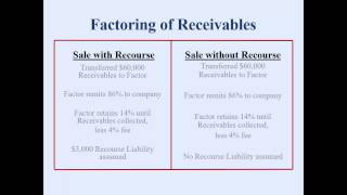Factoring Receivables with & without recourse