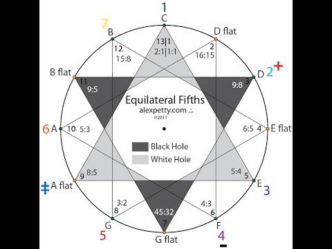 Sacred Geometry Music Sacred Vortex Geometry 3 The