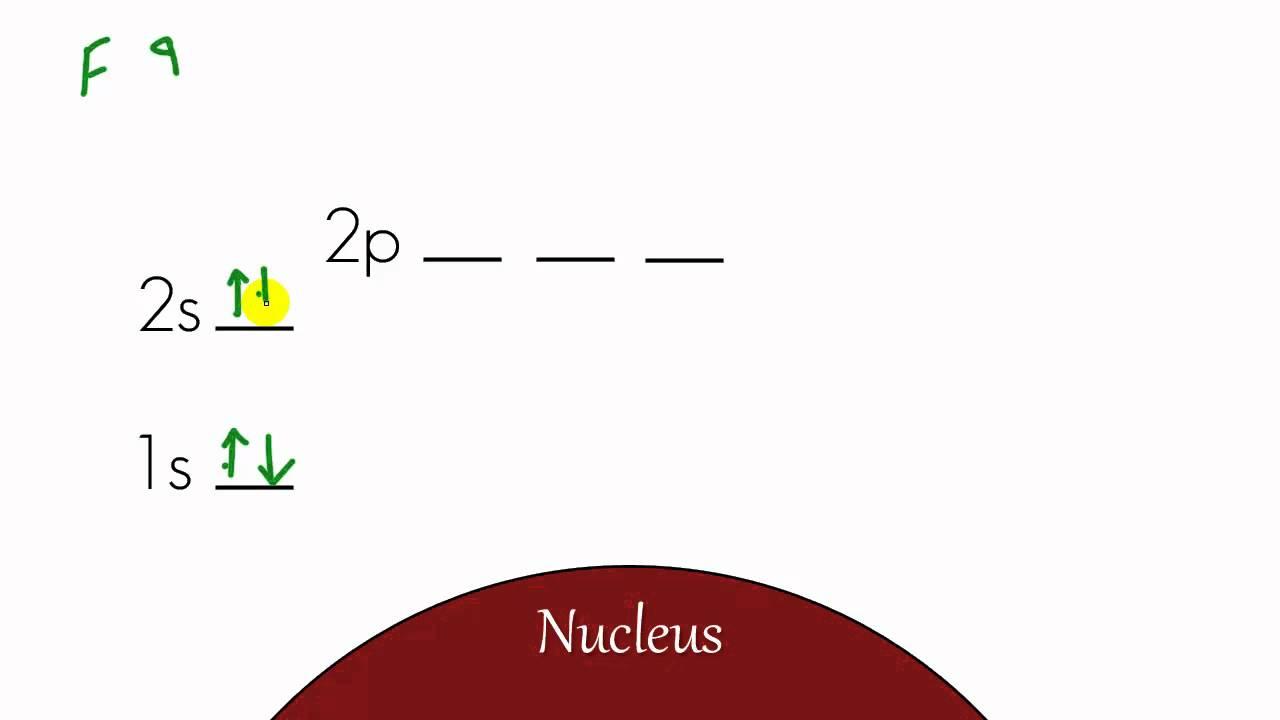 Energy Level Chemistry Chemistry Lesson 12 Energy