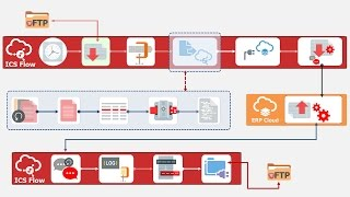 File-based Integration for ERP Cloud with Oracle Integration Cloud Service