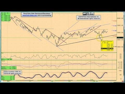 Rohr-Blog S&P 500 Analysis (excerpt) - 160205