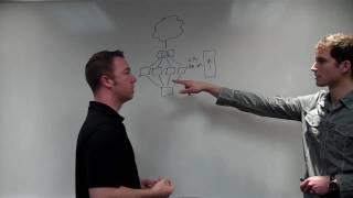 Load Balancing with Cloud Computing