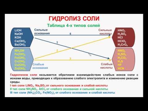 Видеоурок Гидролиз - видео