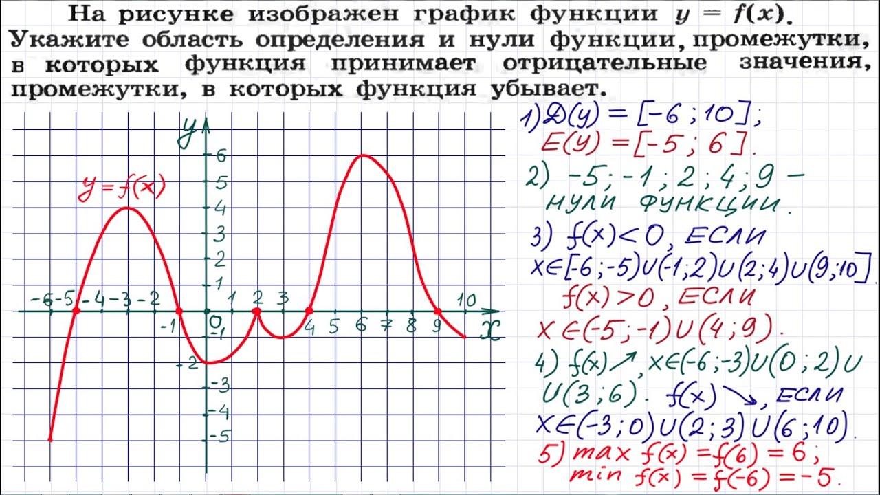Схема исследования функции и построение графика конспект
