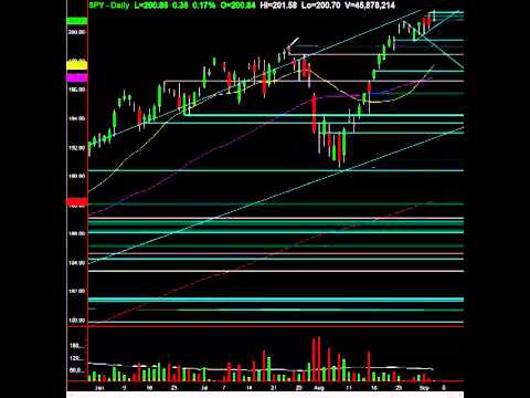 Major Level Tagged, Potential S&P Topping Tail: Setups & Analysis