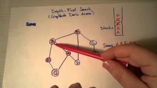 Depth First Search Algoritması -  Graphlarda Gezinme